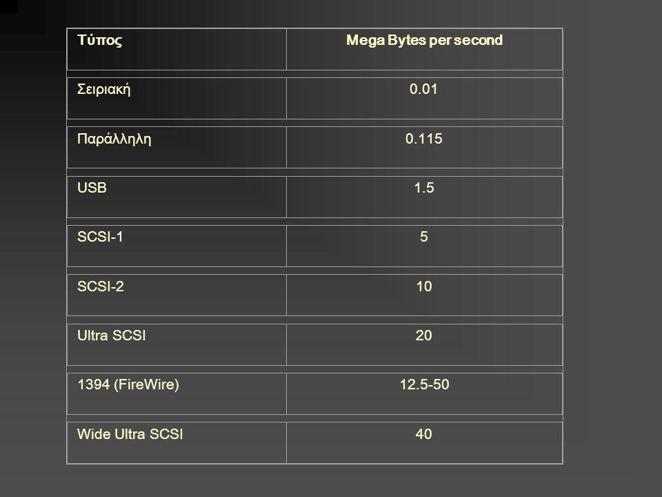 ΤύποςMega Bytes per second Σειριακή0.01 Παράλληλη0.115 USB1.5 SCSI-15 SCSI-210 Ultra SCSI20 1394 (FireWire)12.5-50 Wide Ultra SCSI40
