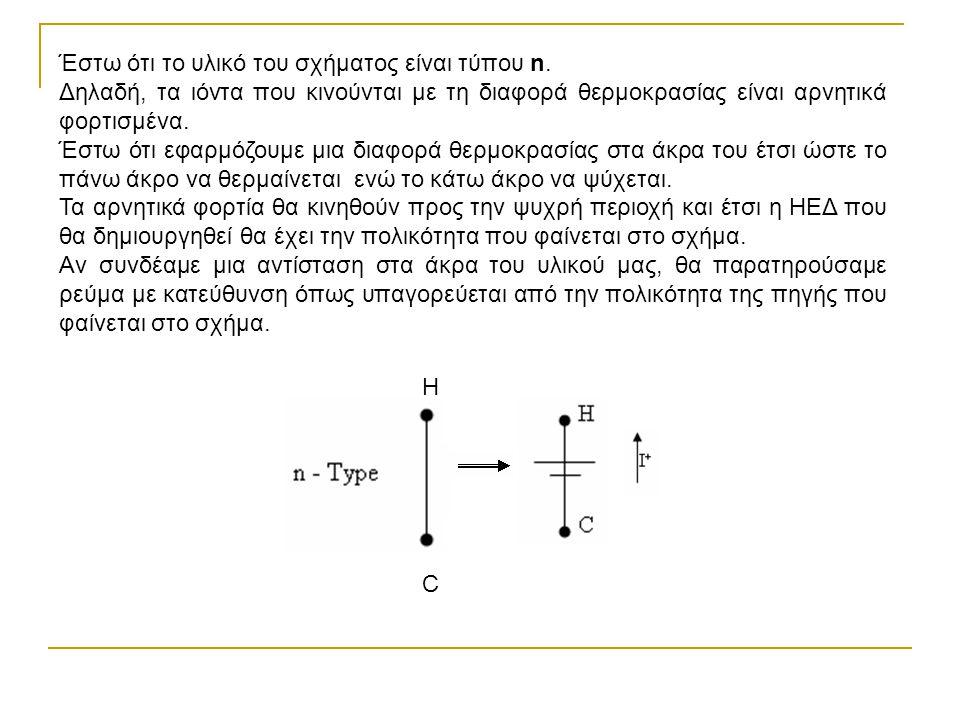 Έστω ότι το υλικό του σχήματος είναι τύπου n. Δηλαδή, τα ιόντα που κινούνται με τη διαφορά θερμοκρασίας είναι αρνητικά φορτισμένα. Έστω ότι εφαρμόζουμ