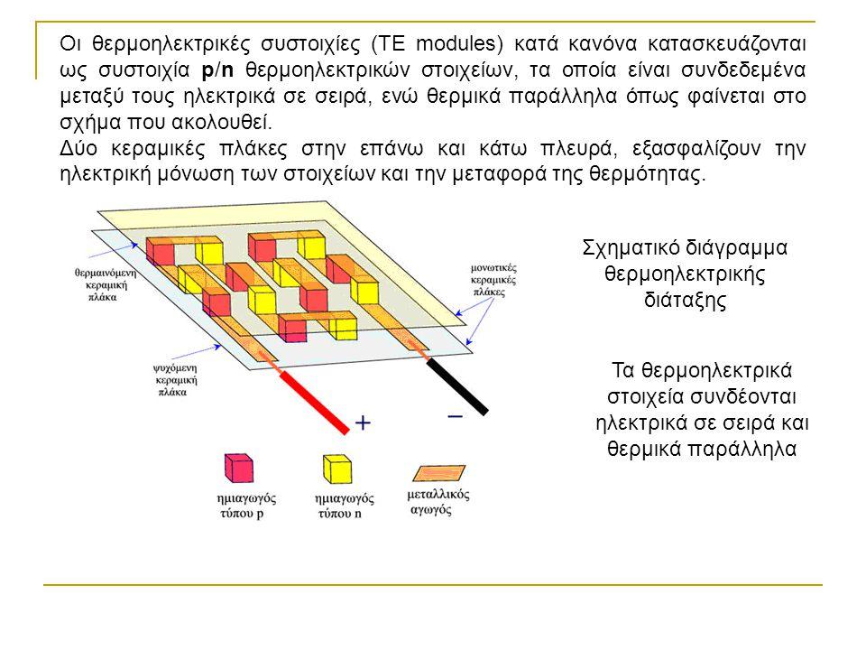 Οι θερμοηλεκτρικές συστοιχίες (ΤΕ modules) κατά κανόνα κατασκευάζονται ως συστοιχία p/n θερμοηλεκτρικών στοιχείων, τα οποία είναι συνδεδεμένα μεταξύ τ