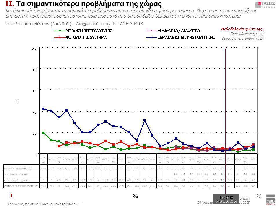 1 Συλλογή Στοιχείων 24 Νοεμβρίου έως 5 Δεκεμβρίου 2005 Κοινωνικό, πολιτικό & οικονομικό περιβάλλον 26 Μεθοδολογία ερώτησης : Προκωδικοποιημένη / δυνατότητα 3 απαντήσεων ΙΙ.