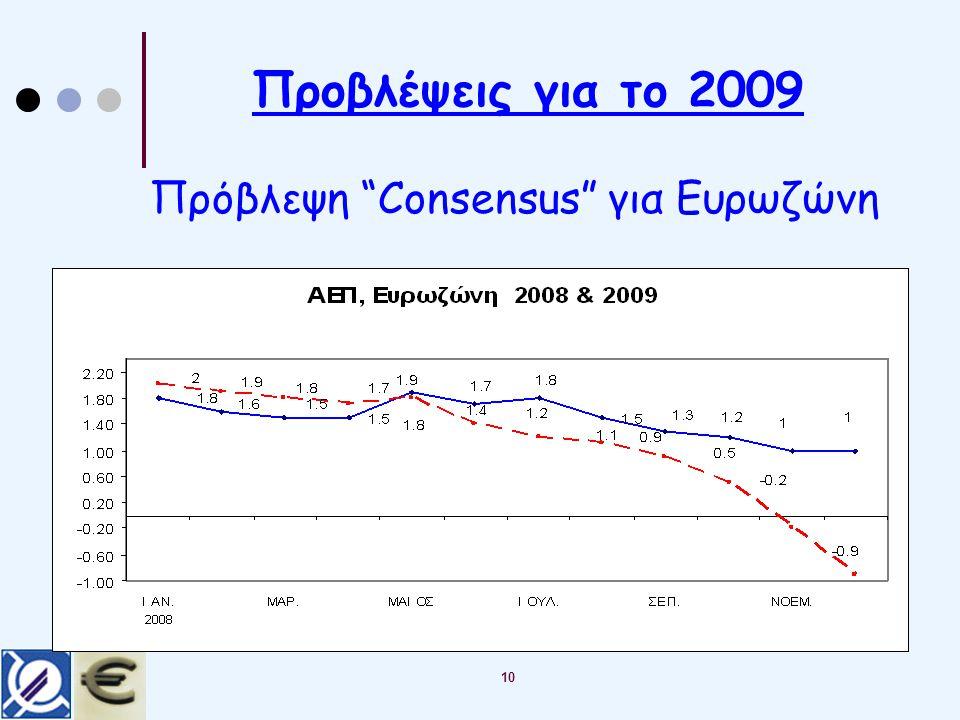 Προβλέψεις για το 2009 Πρόβλεψη Consensus για Ευρωζώνη 10