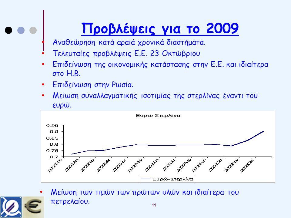 Προβλέψεις για το 2009 Αναθεώρηση κατά αραιά χρονικά διαστήματα.