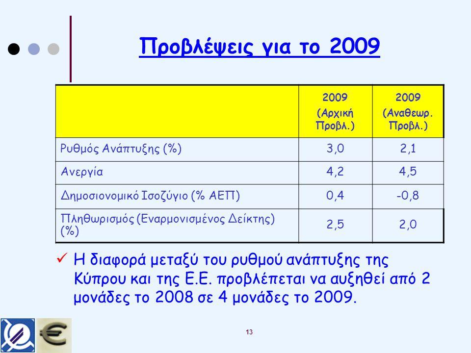Προβλέψεις για το 2009 13 2009 (Αρχική Προβλ.) 2009 (Αναθεωρ.