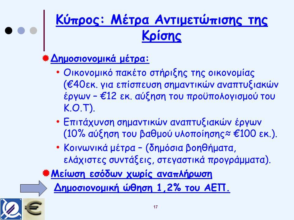Κύπρος: Μέτρα Αντιμετώπισης της Κρίσης  Δημοσιονομικά μέτρα: Οικονομικό πακέτο στήριξης της οικονομίας (€40εκ.