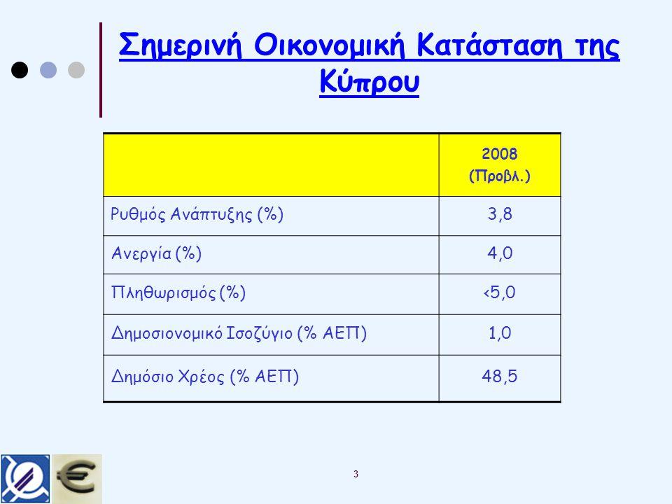 Σημερινή Οικονομική Κατάσταση της Κύπρου 3 2008 (Προβλ.) Ρυθμός Ανάπτυξης (%)3,8 Ανεργία (%)4,0 Πληθωρισμός (%)<5,0 Δημοσιονομικό Ισοζύγιο (% ΑΕΠ)1,0 Δημόσιο Χρέος (% ΑΕΠ)48,5