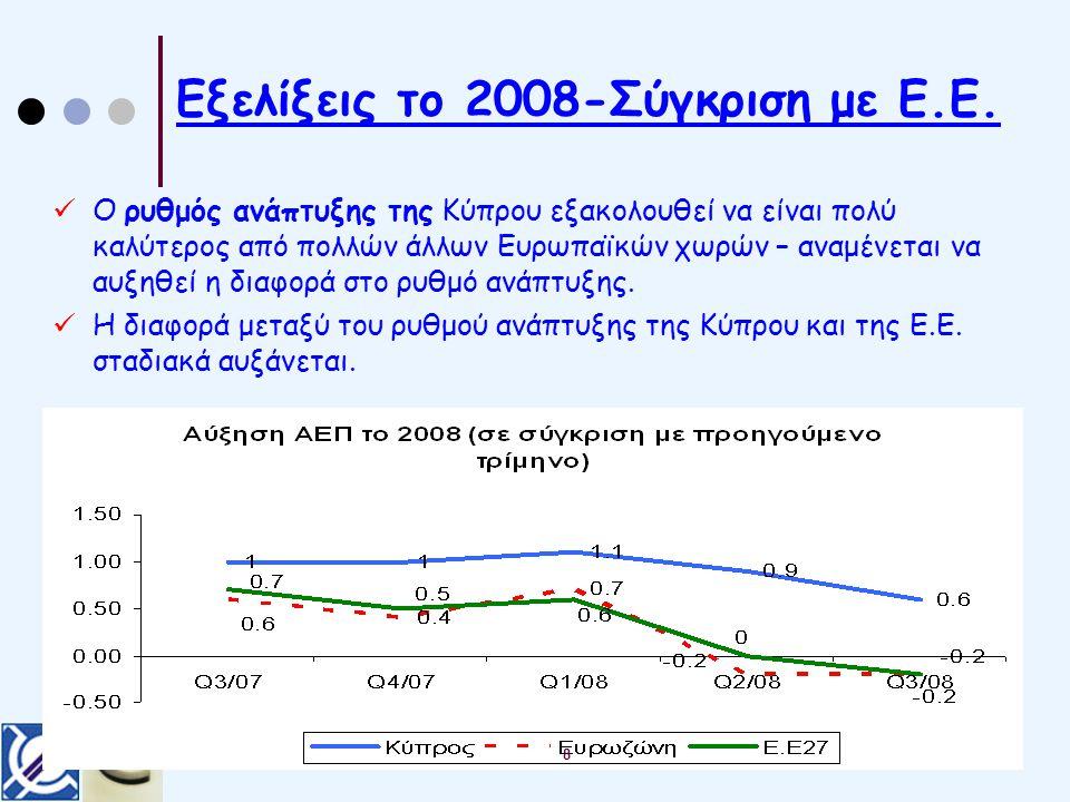 Εξελίξεις το 2008-Σύγκριση με Ε.Ε.