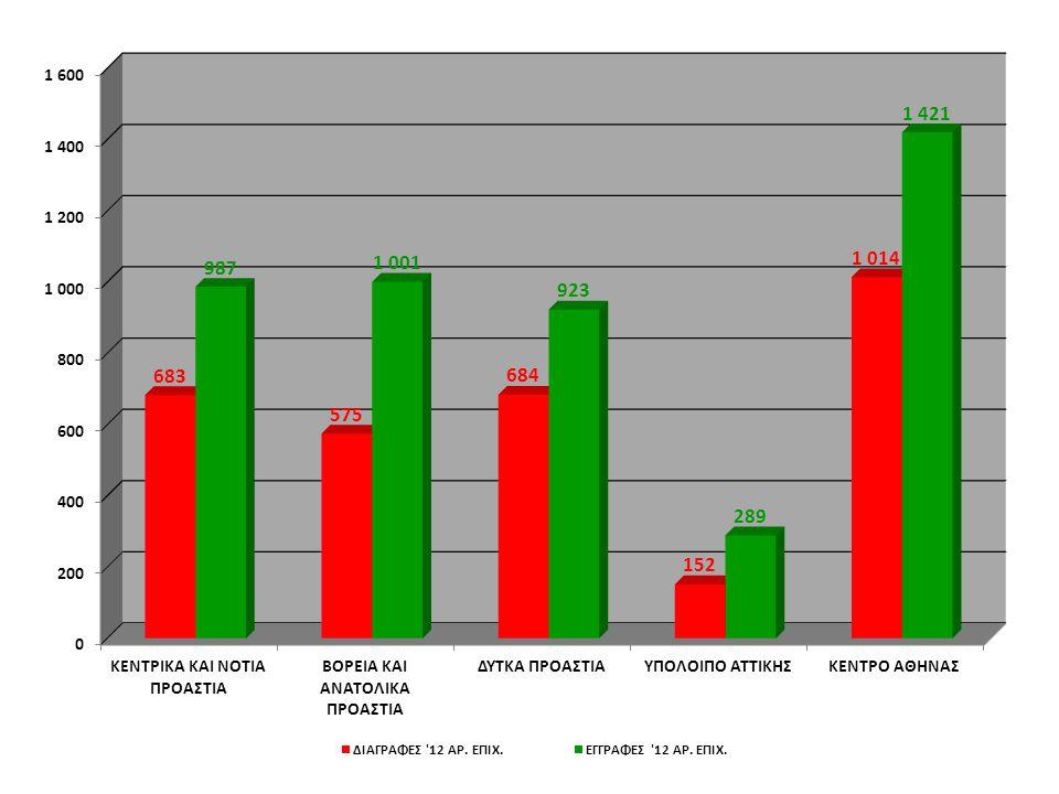 ΣΥΜΠΕΡΑΣΜΑΤΑ ΙΣΟΖΥΓΙΟΥ 2012 ΤΟ 2012 ΕΚΛΕΙΣΕ ΜΕ ΘΕΤΙΚΟ ΙΣΟΖΥΓΙΟ ΕΓΓΡΑΦΩΝ-ΔΙΑΓΡΑΦΩΝ ΣΕ ΟΛΕΣ ΤΙΣ ΠΕΡΙΦΈΡΕΙΕΣ ΤΗΣ ΑΤΤΙΚΗΣ, ΓΕΓΟΝΟΣ ΤΟ ΟΠΟΙΟ ΣΥΝΕΠΑΓΕΤΑΙ ΌΤΙ ΟΙ ΕΠΙΧΕΙΡΗΣΕΙΣ ΠΟΥ ΔΗΜΙΟΥΡΓΗΘΗΚΑΝ ΤΟ 2012 ΗΤΑΝ ΠΕΡΙΣΣΟΤΕΡΕΣ ΑΠΌ ΕΚΕΙΝΕΣ ΠΟΥ ΔΙΕΚΟΨΑΝ ΤΗΝ ΛΕΙΤΟΥΡΓΙΑ ΤΟΥΣ ΤΗΝ ΙΔΙΑ ΠΕΡΙΟΔΟ.
