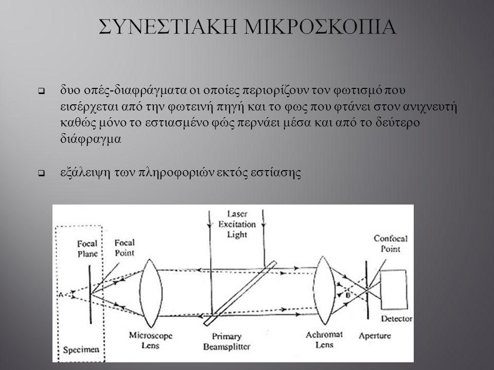  δυο οπές - διαφράγματα οι οποίες περιορίζουν τον φωτισμό που εισέρχεται από την φωτεινή πηγή και το φως που φτάνει στον ανιχνευτή καθώς μόνο το εστι