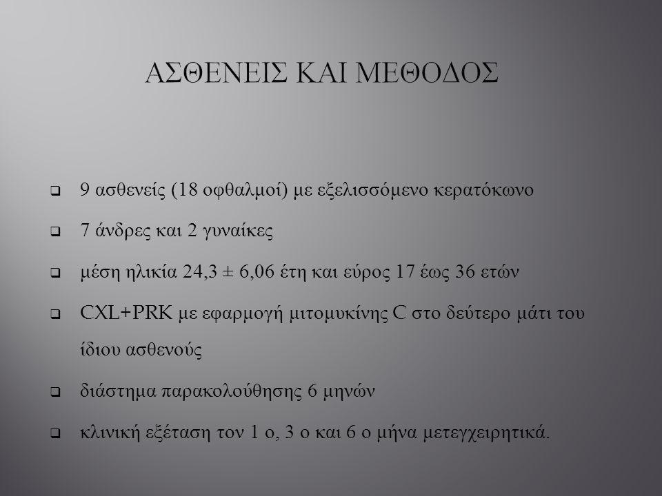  9 ασθενείς (18 οφθαλμοί ) με εξελισσόμενο κερατόκωνο  7 άνδρες και 2 γυναίκες  μέση ηλικία 24,3 ± 6,06 έτη και εύρος 17 έως 36 ετών  CXL+PRK με ε