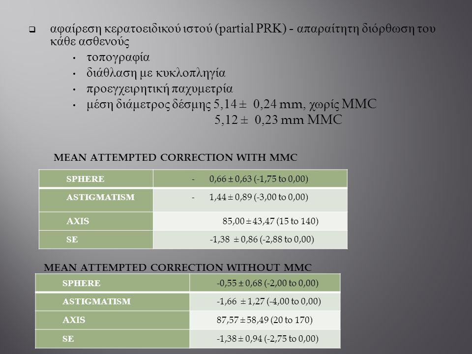  αφαίρεση κερατοειδικού ιστού (partial PRK) - απαραίτητη διόρθωση του κάθε ασθενούς τοπογραφία διάθλαση με κυκλοπληγία προεγχειρητική παχυμετρία μέση