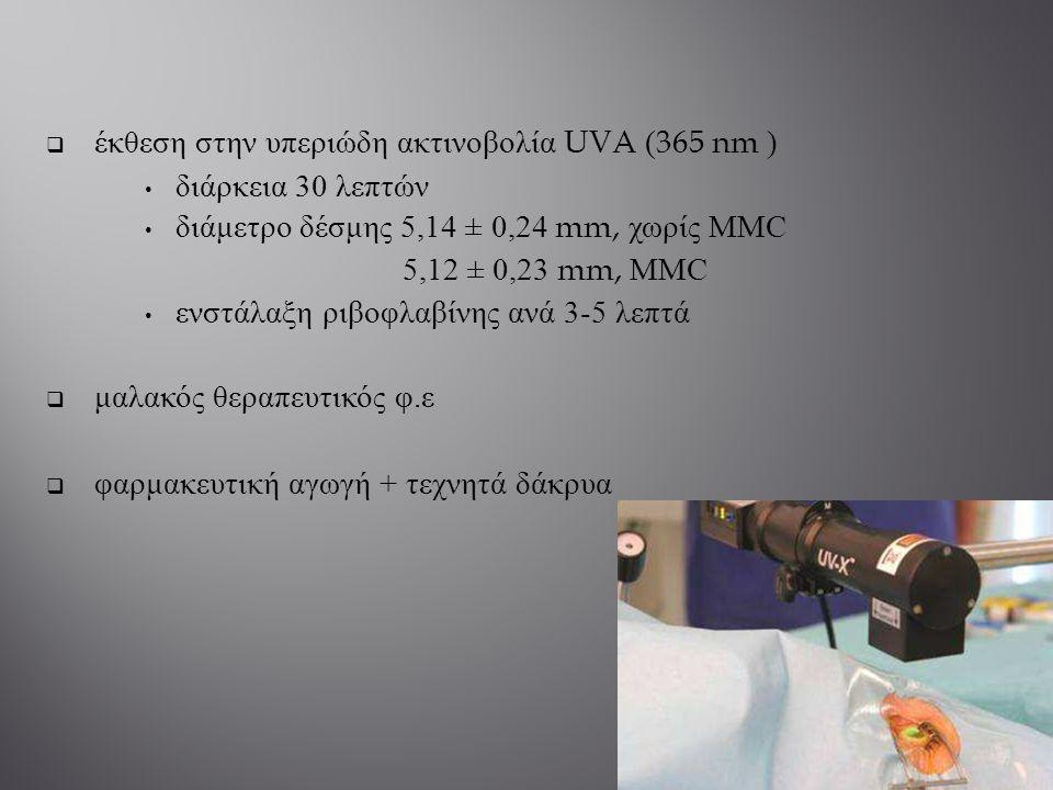 έκθεση στην υπεριώδη ακτινοβολία UVA (365 nm ) διάρκεια 30 λεπτών διάμετρο δέσμης 5,14 ± 0,24 mm, χωρίς MMC 5,12 ± 0,23 mm, MMC ενστάλαξη ριβοφλαβίν