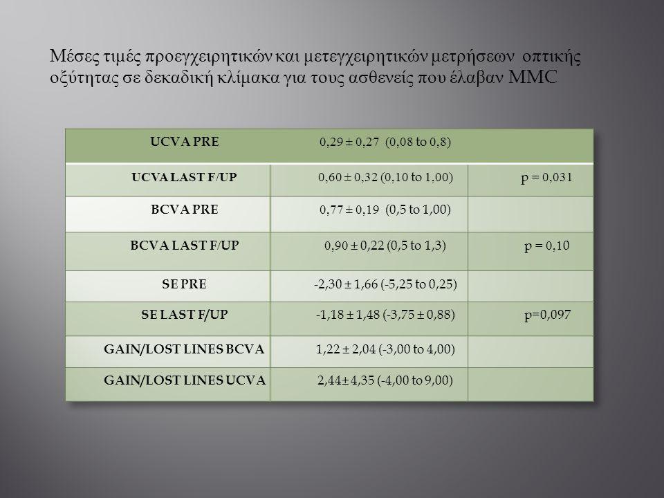 Μέσες τιμές προεγχειρητικών και μετεγχειρητικών μετρήσεων οπτικής οξύτητας σε δεκαδική κλίμακα για τους ασθενείς που έλαβαν MMC