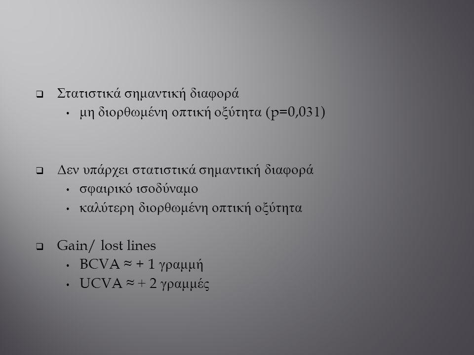  Στατιστικά σημαντική διαφορά μη διορθωμένη οπτική οξύτητα (p=0,031)  Δεν υπάρχει στατιστικά σημαντική διαφορά σφαιρικό ισοδύναμο καλύτερη διορθωμέν