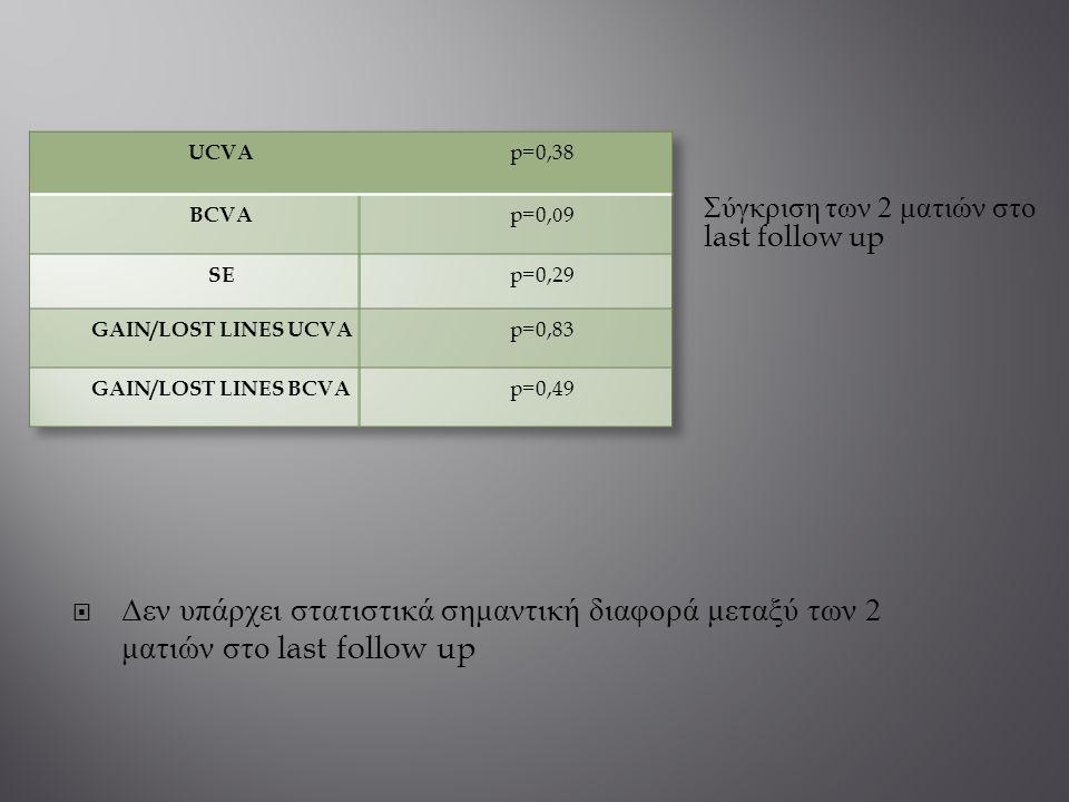  Δεν υπάρχει στατιστικά σημαντική διαφορά μεταξύ των 2 ματιών στο last follow up Σύγκριση των 2 ματιών στο last follow up