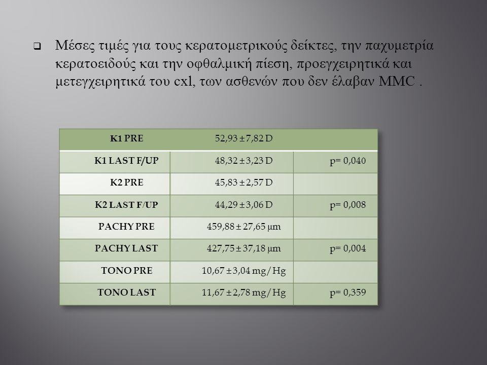  Μέσες τιμές για τους κερατομετρικούς δείκτες, την παχυμετρία κερατοειδούς και την οφθαλμική πίεση, προεγχειρητικά και μετεγχειρητικά του cxl, των ασ
