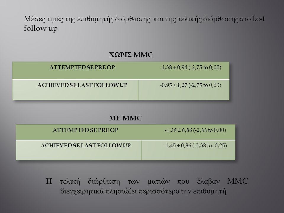 Μέσες τιμές της επιθυμητής διόρθωσης και της τελικής διόρθωσης στο last follow up ΧΩΡΙΣ MMC ΜΕ MMC Η τελική διώρθωση των ματιών που έλαβαν MMC διεγχει