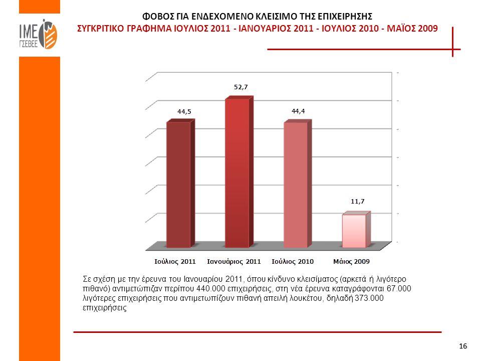 ΦΟΒΟΣ ΓΙΑ ΕΝΔΕΧΟΜΕΝΟ ΚΛΕΙΣΙΜΟ ΤΗΣ ΕΠΙΧΕΙΡΗΣΗΣ ΣΥΓΚΡΙΤΙΚΟ ΓΡΑΦΗΜΑ ΙΟΥΛΙΟΣ 2011 - ΙΑΝΟΥΑΡΙΟΣ 2011 - ΙΟΥΛΙΟΣ 2010 - ΜΑΪΟΣ 2009 16 Σε σχέση με την έρευνα του Ιανουαρίου 2011, όπου κίνδυνο κλεισίματος (αρκετά ή λιγότερο πιθανό) αντιμετώπιζαν περίπου 440.000 επιχειρήσεις, στη νέα έρευνα καταγράφονται 67.000 λιγότερες επιχειρήσεις που αντιμετωπίζουν πιθανή απειλή λουκέτου, δηλαδή 373.000 επιχειρήσεις