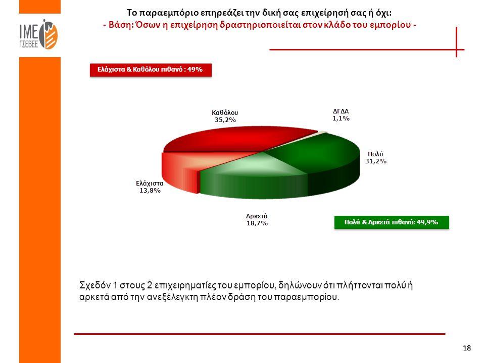 Το παραεμπόριο επηρεάζει την δική σας επιχείρησή σας ή όχι: - Βάση: Όσων η επιχείρηση δραστηριοποιείται στον κλάδο του εμπορίου - Πολύ & Αρκετά πιθανό: 49,9% Ελάχιστα & Καθόλου πιθανό : 49% 18 Σχεδόν 1 στους 2 επιχειρηματίες του εμπορίου, δηλώνουν ότι πλήττονται πολύ ή αρκετά από την ανεξέλεγκτη πλέον δράση του παραεμπορίου.