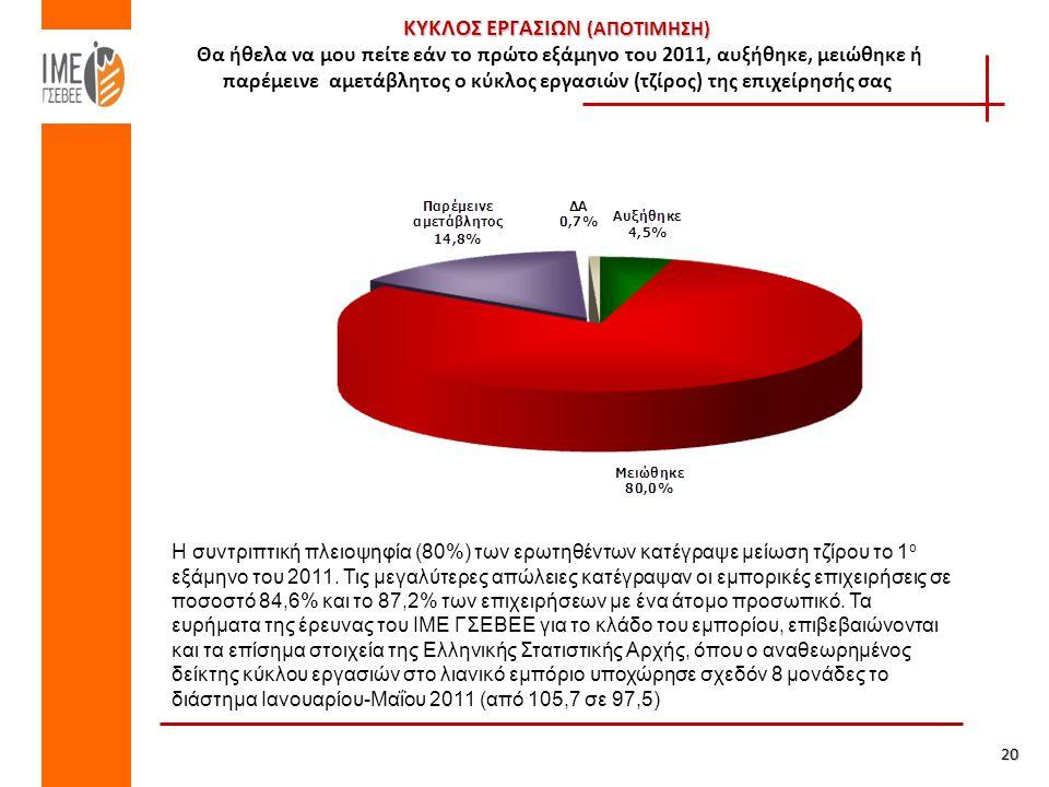 ΚΥΚΛΟΣ ΕΡΓΑΣΙΩΝ (ΑΠΟΤΙΜΗΣΗ) ΚΥΚΛΟΣ ΕΡΓΑΣΙΩΝ (ΑΠΟΤΙΜΗΣΗ) Θα ήθελα να μου πείτε εάν το πρώτο εξάμηνο του 2011, αυξήθηκε, μειώθηκε ή παρέμεινε αμετάβλητος ο κύκλος εργασιών (τζίρος) της επιχείρησής σας 20 Η συντριπτική πλειοψηφία (80%) των ερωτηθέντων κατέγραψε μείωση τζίρου το 1 ο εξάμηνο του 2011.
