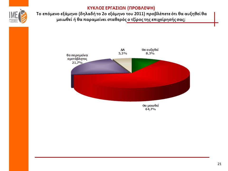 ΚΥΚΛΟΣ ΕΡΓΑΣΙΩΝ (ΠΡΟΒΛΕΨΗ) ΚΥΚΛΟΣ ΕΡΓΑΣΙΩΝ (ΠΡΟΒΛΕΨΗ) Το επόμενο εξάμηνο (δηλαδή το 2ο εξάμηνο του 2011) προβλέπετε ότι θα αυξηθεί θα μειωθεί ή θα παραμείνει σταθερός ο τζίρος της επιχείρησής σας; 21