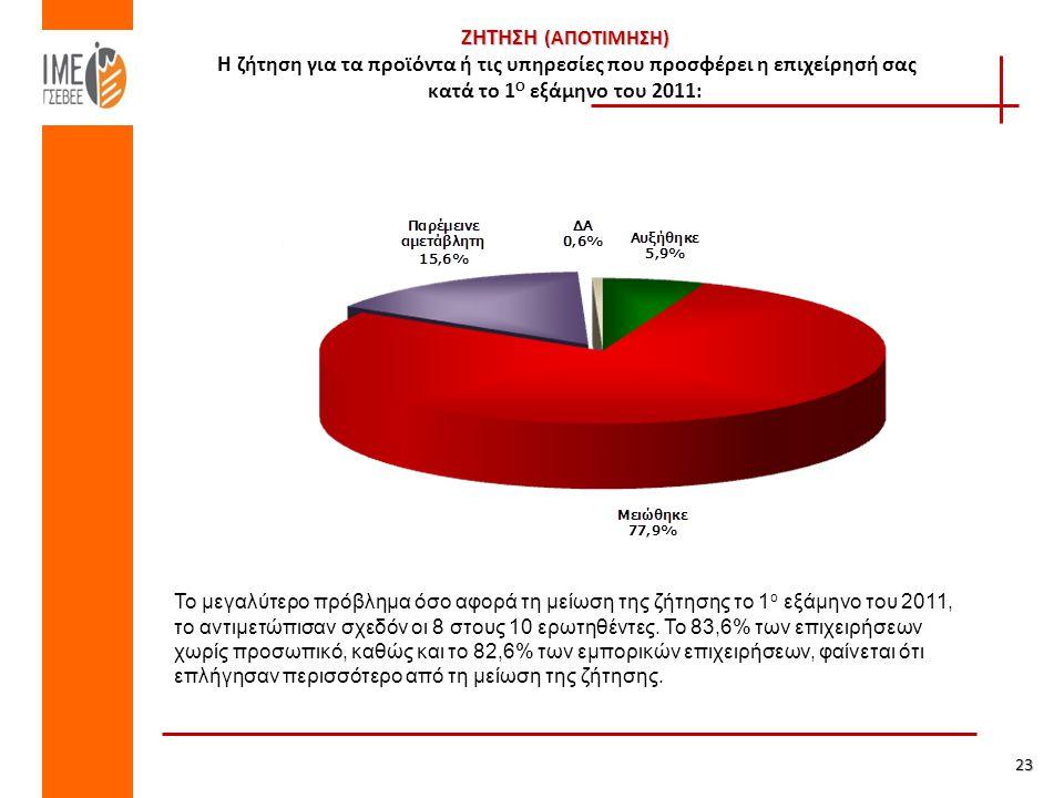 ΖΗΤΗΣΗ (ΑΠΟΤΙΜΗΣΗ) ΖΗΤΗΣΗ (ΑΠΟΤΙΜΗΣΗ) Η ζήτηση για τα προϊόντα ή τις υπηρεσίες που προσφέρει η επιχείρησή σας κατά το 1 Ο εξάμηνο του 2011: 23 Το μεγαλύτερο πρόβλημα όσο αφορά τη μείωση της ζήτησης το 1 ο εξάμηνο του 2011, το αντιμετώπισαν σχεδόν οι 8 στους 10 ερωτηθέντες.