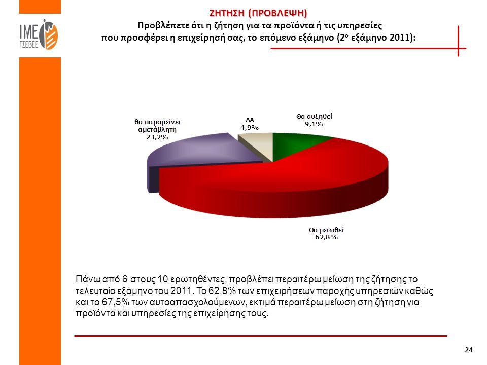ΖΗΤΗΣΗ (ΠΡΟΒΛΕΨΗ) ΖΗΤΗΣΗ (ΠΡΟΒΛΕΨΗ) Προβλέπετε ότι η ζήτηση για τα προϊόντα ή τις υπηρεσίες που προσφέρει η επιχείρησή σας, το επόμενο εξάμηνο (2 ο εξάμηνο 2011): 24 Πάνω από 6 στους 10 ερωτηθέντες, προβλέπει περαιτέρω μείωση της ζήτησης το τελευταίο εξάμηνο του 2011.