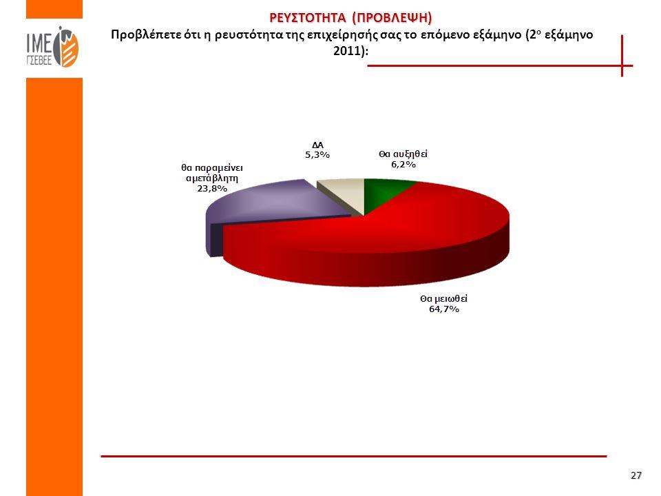 ΡΕΥΣΤΟΤΗΤΑ (ΠΡΟΒΛΕΨΗ) ΡΕΥΣΤΟΤΗΤΑ (ΠΡΟΒΛΕΨΗ) Προβλέπετε ότι η ρευστότητα της επιχείρησής σας το επόμενο εξάμηνο (2 ο εξάμηνο 2011): 27