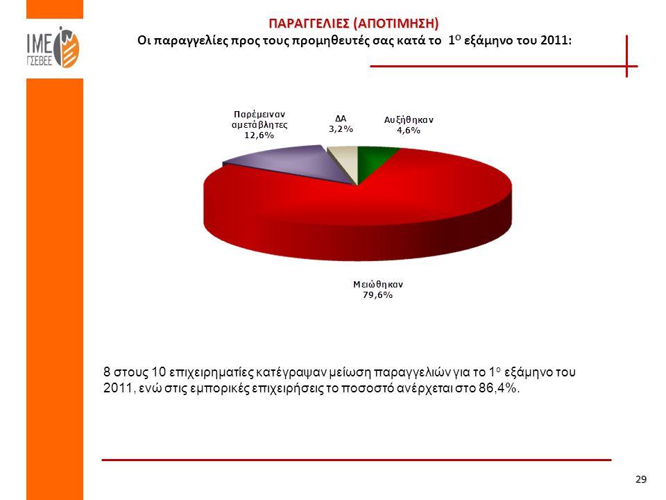 ΠΑΡΑΓΓΕΛΙΕΣ (ΑΠΟΤΙΜΗΣΗ) ΠΑΡΑΓΓΕΛΙΕΣ (ΑΠΟΤΙΜΗΣΗ) Οι παραγγελίες προς τους προμηθευτές σας κατά το 1 Ο εξάμηνο του 2011: 29 8 στους 10 επιχειρηματίες κατέγραψαν μείωση παραγγελιών για το 1 ο εξάμηνο του 2011, ενώ στις εμπορικές επιχειρήσεις το ποσοστό ανέρχεται στο 86,4%.