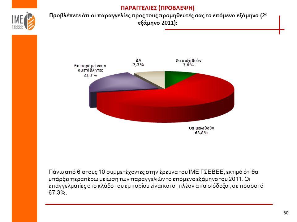 ΠΑΡΑΓΓΕΛΙΕΣ (ΠΡΟΒΛΕΨΗ) ΠΑΡΑΓΓΕΛΙΕΣ (ΠΡΟΒΛΕΨΗ) Προβλέπετε ότι οι παραγγελίες προς τους προμηθευτές σας το επόμενο εξάμηνο (2 ο εξάμηνο 2011): 30 Πάνω από 6 στους 10 συμμετέχοντες στην έρευνα του ΙΜΕ ΓΣΕΒΕΕ, εκτιμά ότι θα υπάρξει περαιτέρω μείωση των παραγγελιών το επόμενο εξάμηνο του 2011.