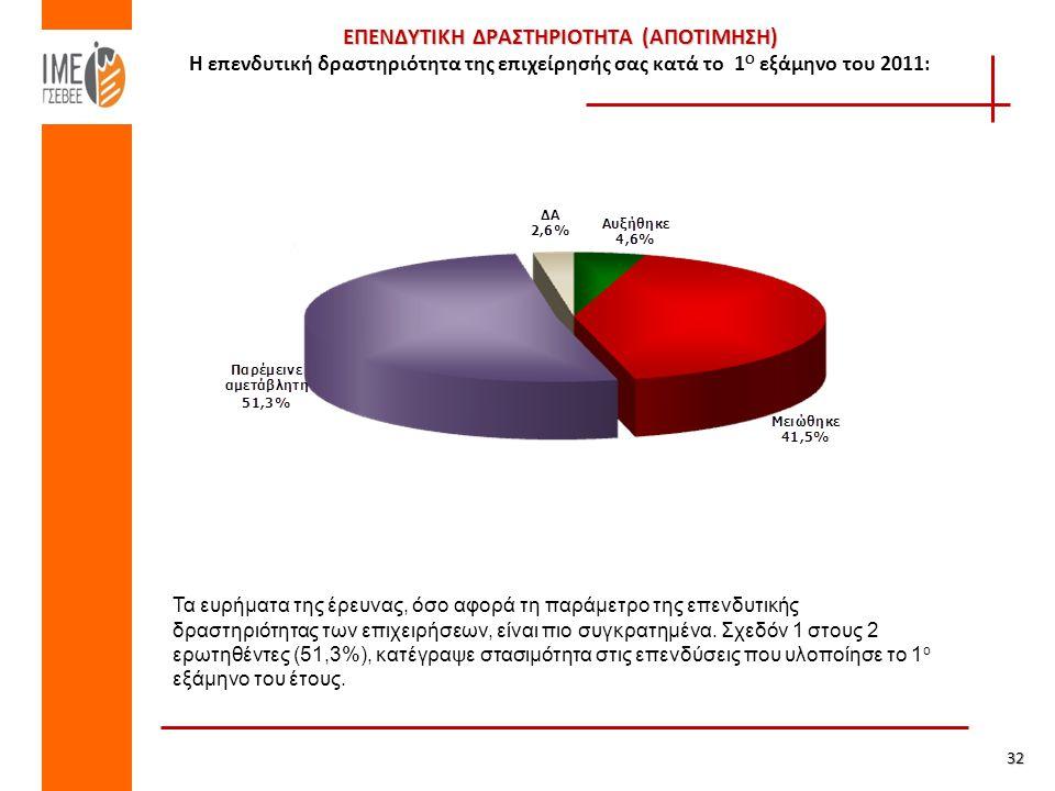 ΕΠΕΝΔΥΤΙΚΗ ΔΡΑΣΤΗΡΙΟΤΗΤΑ (ΑΠΟΤΙΜΗΣΗ) ΕΠΕΝΔΥΤΙΚΗ ΔΡΑΣΤΗΡΙΟΤΗΤΑ (ΑΠΟΤΙΜΗΣΗ) Η επενδυτική δραστηριότητα της επιχείρησής σας κατά το 1 Ο εξάμηνο του 2011: 32 Τα ευρήματα της έρευνας, όσο αφορά τη παράμετρο της επενδυτικής δραστηριότητας των επιχειρήσεων, είναι πιο συγκρατημένα.