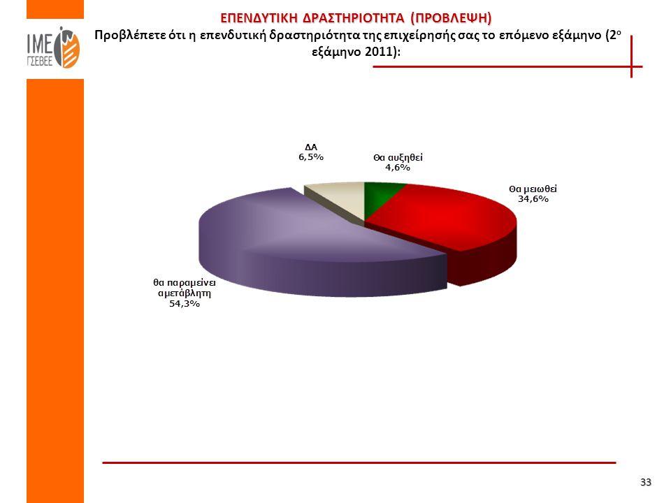 ΕΠΕΝΔΥΤΙΚΗ ΔΡΑΣΤΗΡΙΟΤΗΤΑ (ΠΡΟΒΛΕΨΗ) ΕΠΕΝΔΥΤΙΚΗ ΔΡΑΣΤΗΡΙΟΤΗΤΑ (ΠΡΟΒΛΕΨΗ) Προβλέπετε ότι η επενδυτική δραστηριότητα της επιχείρησής σας το επόμενο εξάμηνο (2 ο εξάμηνο 2011): 33