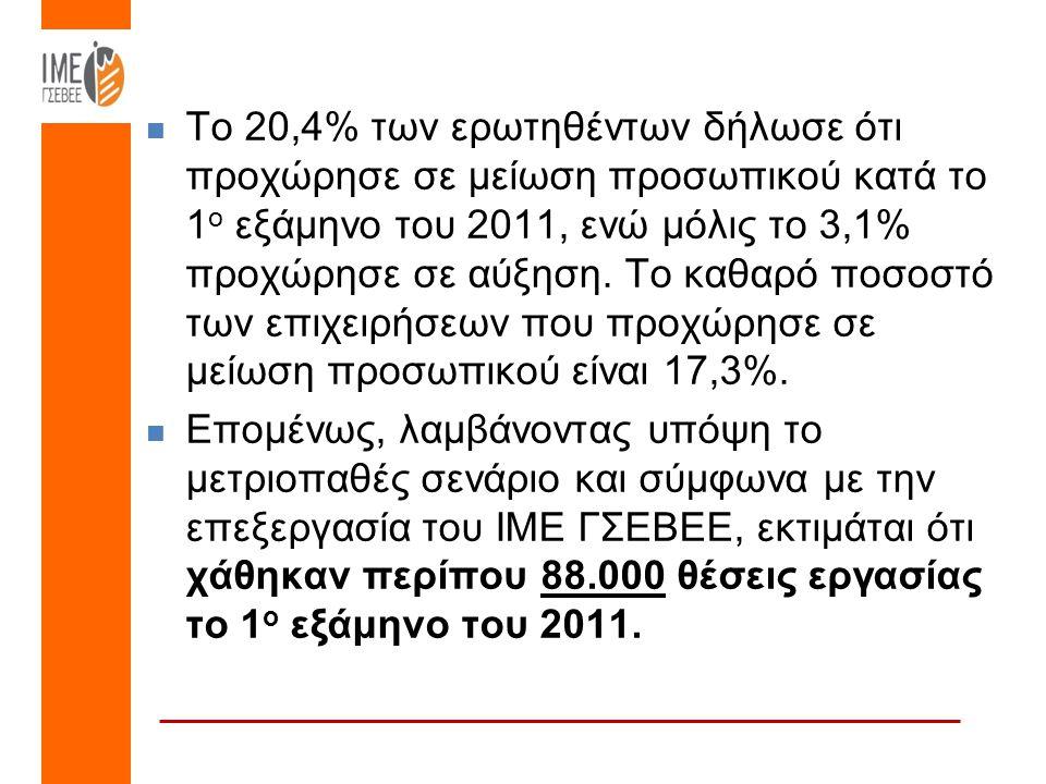 Το 20,4% των ερωτηθέντων δήλωσε ότι προχώρησε σε μείωση προσωπικού κατά το 1 ο εξάμηνο του 2011, ενώ μόλις το 3,1% προχώρησε σε αύξηση.