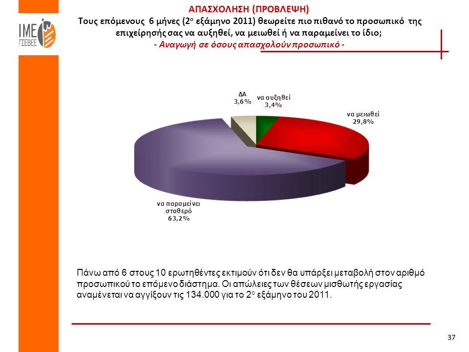 ΑΠΑΣΧΟΛΗΣΗ (ΠΡΟΒΛΕΨΗ) ΑΠΑΣΧΟΛΗΣΗ (ΠΡΟΒΛΕΨΗ) Τους επόμενους 6 μήνες (2 ο εξάμηνο 2011) θεωρείτε πιο πιθανό το προσωπικό της επιχείρησής σας να αυξηθεί, να μειωθεί ή να παραμείνει το ίδιο; - Αναγωγή σε όσους απασχολούν προσωπικό -37 Πάνω από 6 στους 10 ερωτηθέντες εκτιμούν ότι δεν θα υπάρξει μεταβολή στον αριθμό προσωπικού το επόμενο διάστημα.