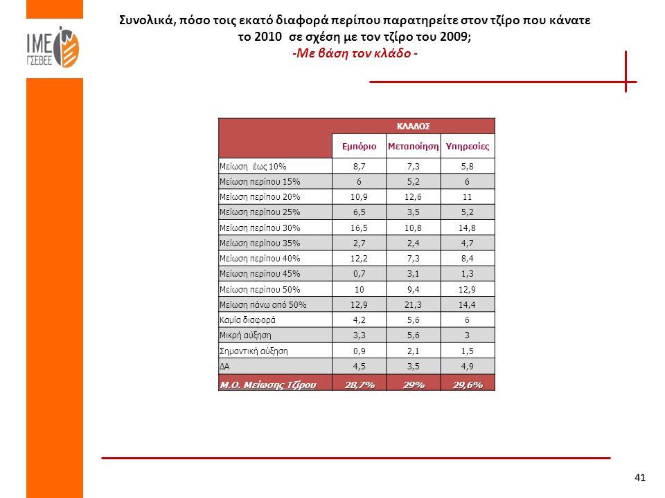 Συνολικά, πόσο τοις εκατό διαφορά περίπου παρατηρείτε στον τζίρο που κάνατε το 2010 σε σχέση με τον τζίρο του 2009; -Με βάση τον κλάδο - ΚΛΑΔΟΣ ΕμπόριοΜεταποίησηΥπηρεσίες Μείωση έως 10%8,77,35,8 Μείωση περίπου 15%65,26 Μείωση περίπου 20%10,912,611 Μείωση περίπου 25%6,53,55,2 Μείωση περίπου 30%16,510,814,8 Μείωση περίπου 35%2,72,44,7 Μείωση περίπου 40%12,27,38,4 Μείωση περίπου 45%0,73,11,3 Μείωση περίπου 50%109,412,9 Μείωση πάνω από 50%12,921,314,4 Καμία διαφορά4,25,66 Μικρή αύξηση3,35,63 Σημαντική αύξηση0,92,11,5 ΔΑ4,53,54,9 Μ.Ο.