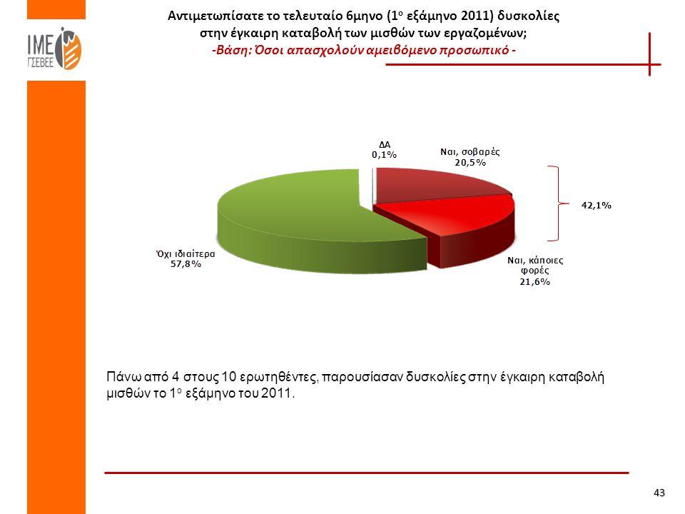 Αντιμετωπίσατε το τελευταίο 6μηνο (1 ο εξάμηνο 2011) δυσκολίες στην έγκαιρη καταβολή των μισθών των εργαζομένων; -Βάση: Όσοι απασχολούν αμειβόμενο προσωπικό - 42,1% 43 Πάνω από 4 στους 10 ερωτηθέντες, παρουσίασαν δυσκολίες στην έγκαιρη καταβολή μισθών το 1 ο εξάμηνο του 2011.
