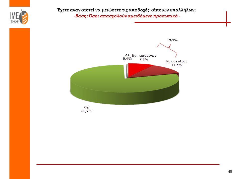 Έχετε αναγκαστεί να μειώσετε τις αποδοχές κάποιων υπαλλήλων; -Βάση: Όσοι απασχολούν αμειβόμενο προσωπικό - 19,4% 45