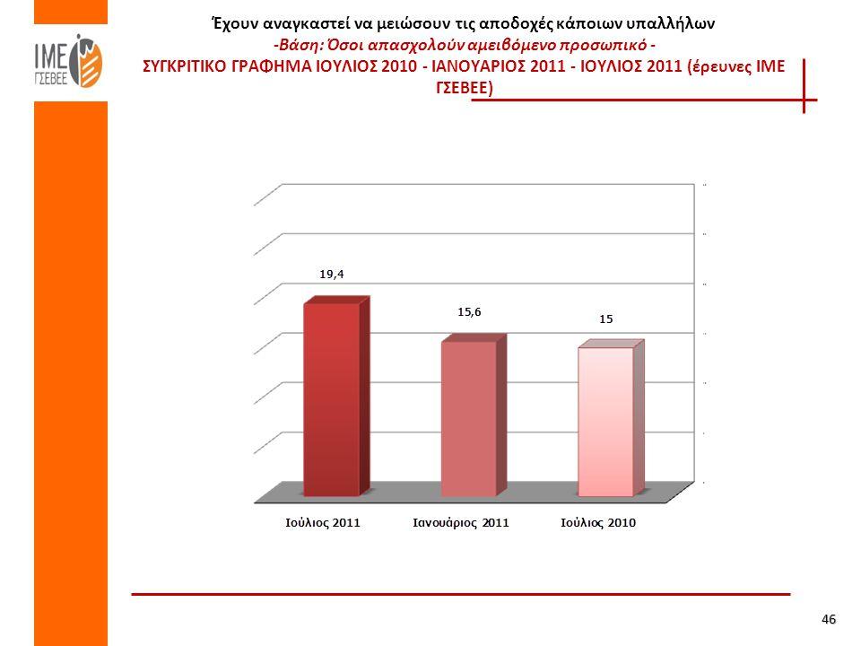Έχουν αναγκαστεί να μειώσουν τις αποδοχές κάποιων υπαλλήλων -Βάση: Όσοι απασχολούν αμειβόμενο προσωπικό - ΣΥΓΚΡΙΤΙΚΟ ΓΡΑΦΗΜΑ ΙΟΥΛΙΟΣ 2010 - ΙΑΝΟΥΑΡΙΟΣ 2011 - ΙΟΥΛΙΟΣ 2011 (έρευνες ΙΜΕ ΓΣΕΒΕΕ) 46