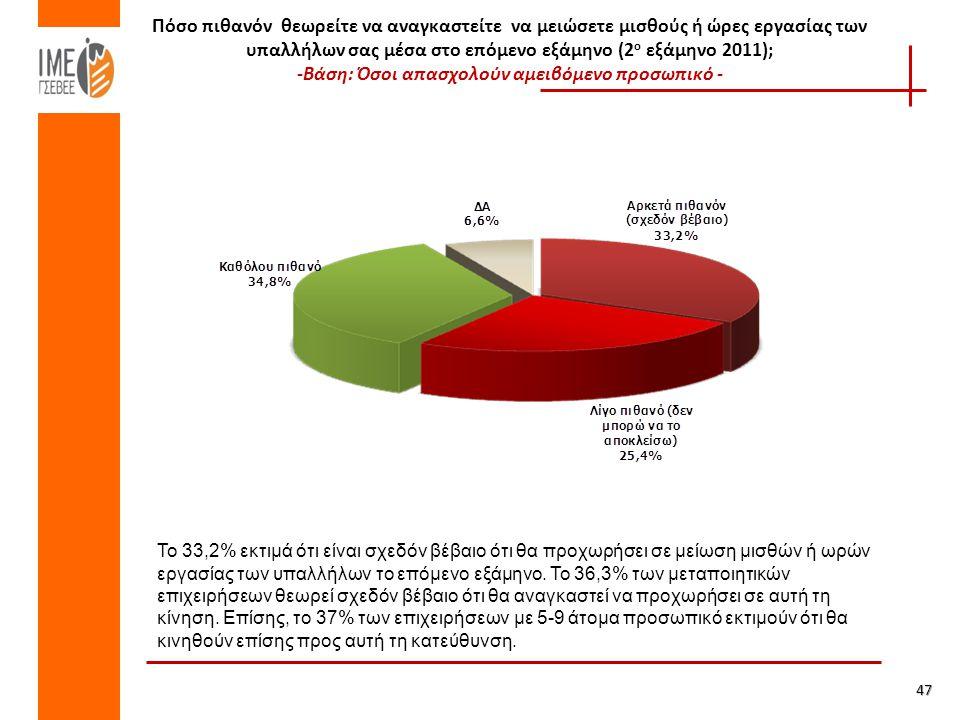 Πόσο πιθανόν θεωρείτε να αναγκαστείτε να μειώσετε μισθούς ή ώρες εργασίας των υπαλλήλων σας μέσα στο επόμενο εξάμηνο (2 ο εξάμηνο 2011); -Βάση: Όσοι απασχολούν αμειβόμενο προσωπικό - 47 Το 33,2% εκτιμά ότι είναι σχεδόν βέβαιο ότι θα προχωρήσει σε μείωση μισθών ή ωρών εργασίας των υπαλλήλων το επόμενο εξάμηνο.