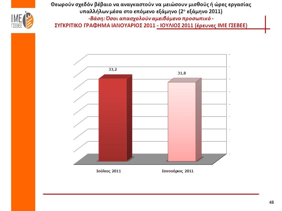 Θεωρούν σχεδόν βέβαιο να αναγκαστούν να μειώσουν μισθούς ή ώρες εργασίας υπαλλήλων μέσα στο επόμενο εξάμηνο (2 ο εξάμηνο 2011) -Βάση: Όσοι απασχολούν αμειβόμενο προσωπικό - ΣΥΓΚΡΙΤΙΚΟ ΓΡΑΦΗΜΑ ΙΑΝΟΥΑΡΙΟΣ 2011 - ΙΟΥΛΙΟΣ 2011 (έρευνες ΙΜΕ ΓΣΕΒΕΕ) 48