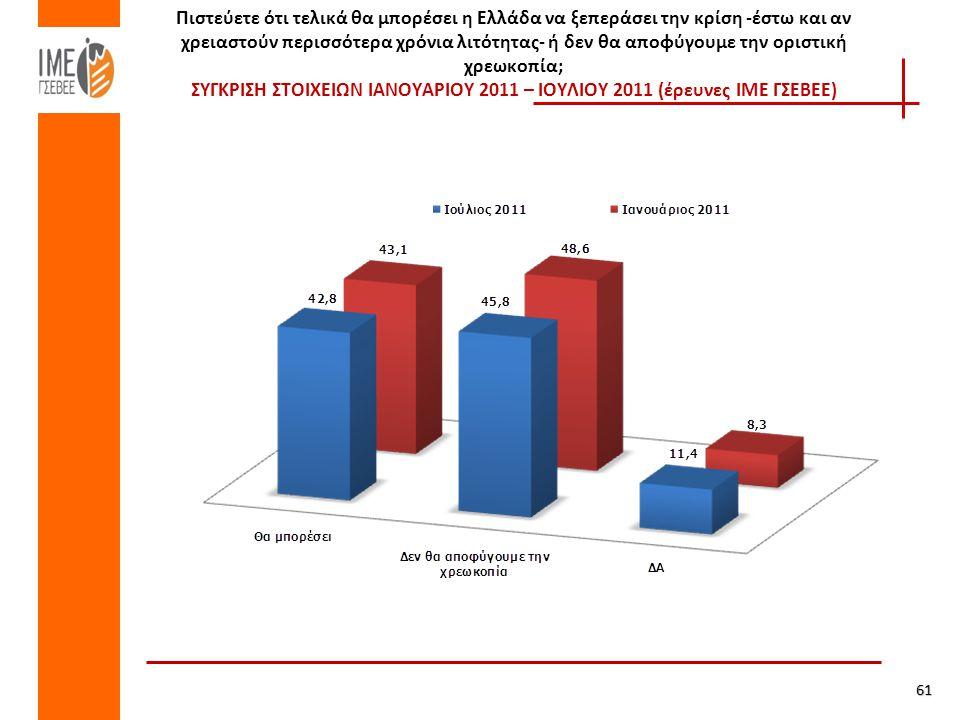 Πιστεύετε ότι τελικά θα μπορέσει η Ελλάδα να ξεπεράσει την κρίση -έστω και αν χρειαστούν περισσότερα χρόνια λιτότητας- ή δεν θα αποφύγουμε την οριστική χρεωκοπία; ΣΥΓΚΡΙΣΗ ΣΤΟΙΧΕΙΩΝ ΙΑΝΟΥΑΡΙΟΥ 2011 – ΙΟΥΛΙΟΥ 2011 (έρευνες ΙΜΕ ΓΣΕΒΕΕ)61