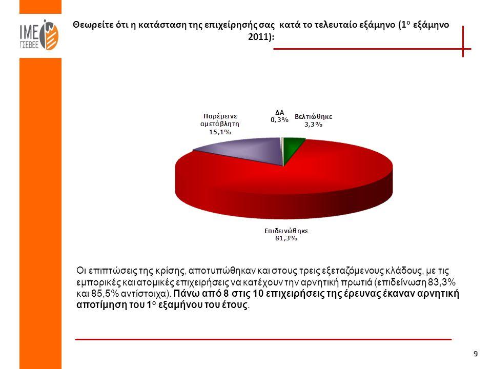 Θεωρείτε ότι η κατάσταση της επιχείρησής σας κατά το τελευταίο εξάμηνο (1 ο εξάμηνο 2011): 9 Οι επιπτώσεις της κρίσης, αποτυπώθηκαν και στους τρεις εξεταζόμενους κλάδους, με τις εμπορικές και ατομικές επιχειρήσεις να κατέχουν την αρνητική πρωτιά (επιδείνωση 83,3% και 85,5% αντίστοιχα).