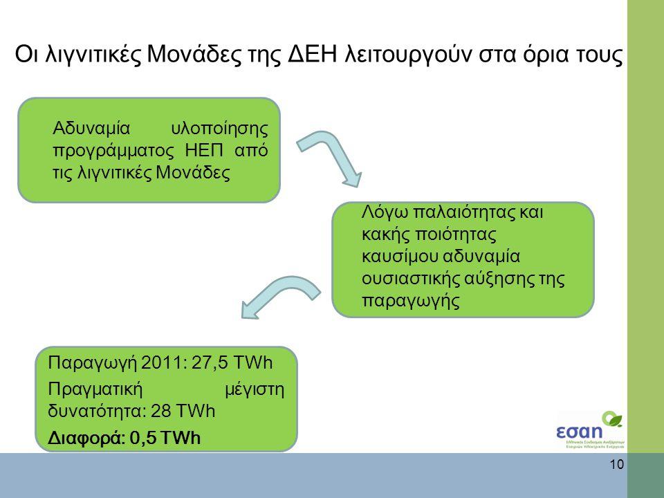 Οι λιγνιτικές Μονάδες της ΔΕΗ λειτουργούν στα όρια τους 10 Αδυναμία υλοποίησης προγράμματος ΗΕΠ από τις λιγνιτικές Μονάδες Λόγω παλαιότητας και κακής ποιότητας καυσίμου αδυναμία ουσιαστικής αύξησης της παραγωγής Παραγωγή 2011: 27,5 TWh Πραγματική μέγιστη δυνατότητα: 28 TWh Διαφορά: 0,5 TWh