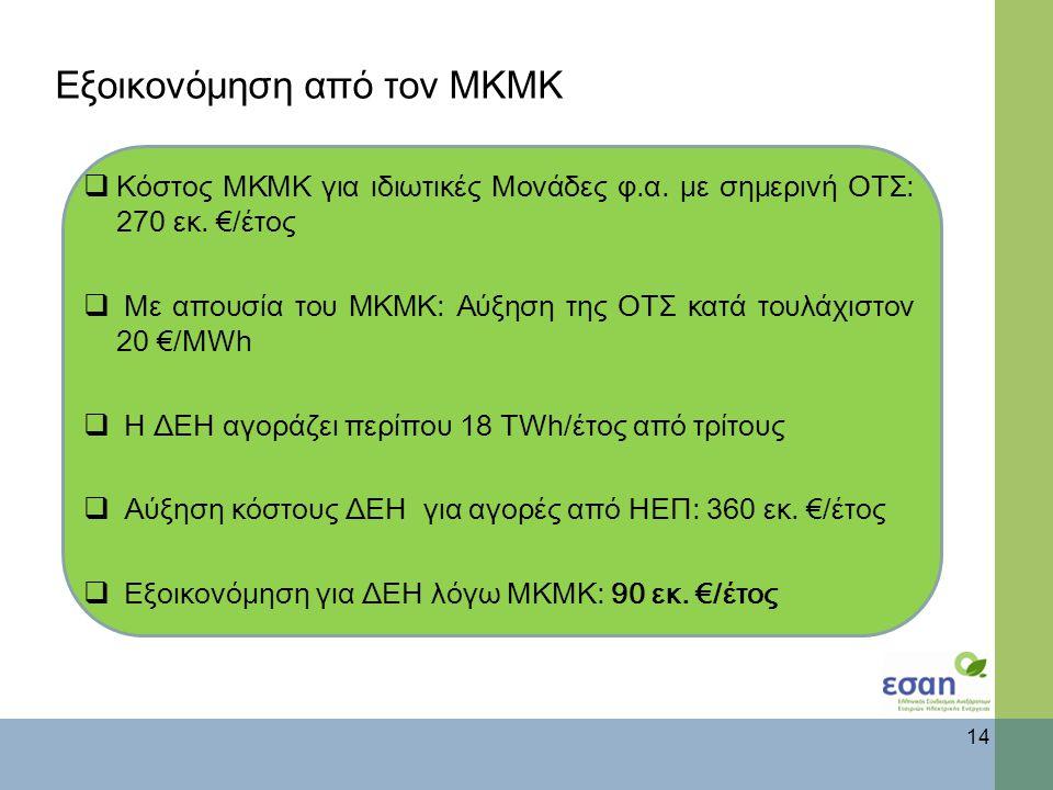 Εξοικονόμηση από τον ΜΚΜΚ 14  Κόστος ΜΚΜΚ για ιδιωτικές Μονάδες φ.α.