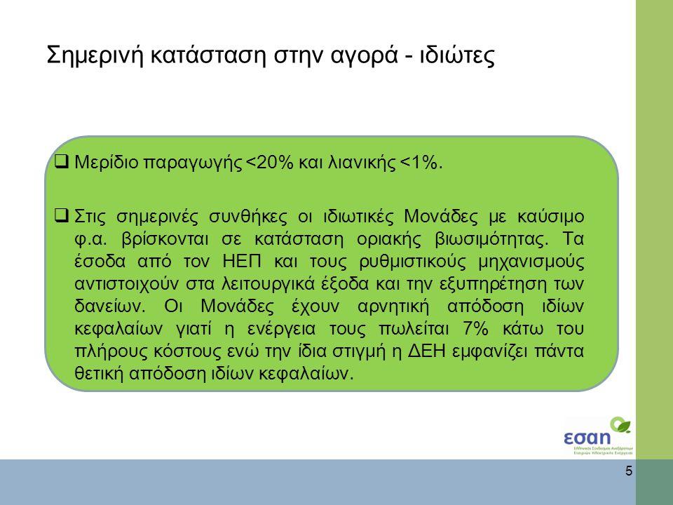 Σημερινή κατάσταση στην αγορά - ιδιώτες  Μερίδιο παραγωγής <20% και λιανικής <1%.