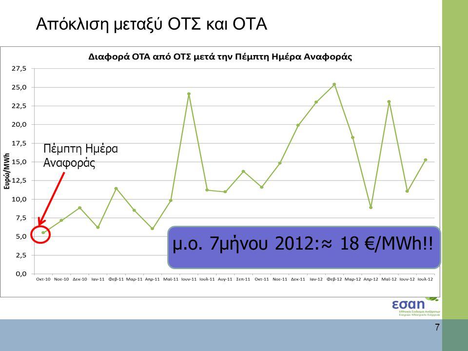 Απόκλιση μεταξύ ΟΤΣ και ΟΤΑ 7 μ.ο. 7μήνου 2012:≈ 18 €/MWh!! Πέμπτη Ημέρα Αναφοράς