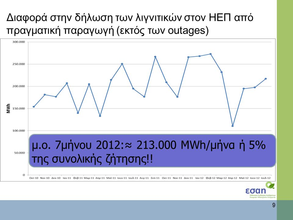 Διαφορά στην δήλωση των λιγνιτικών στον ΗΕΠ από πραγματική παραγωγή (εκτός των outages) 9 μ.ο.