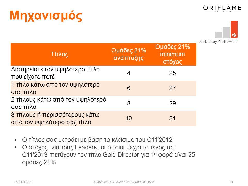 112014-11-22Copyright ©2012 by Oriflame Cosmetics SA Μηχανισμός Anniversary Cash Award Ο τίτλος σας μετράει με βάση το κλείσιμο του C11'2012 Ο στόχος για τους Leaders, οι οποίοι μέχρι το τέλος του C11'2013 πετύχουν τον τίτλο Gold Director για 1 η φορά είναι 25 ομάδες 21% Τίτλος Ομάδες 21% ανάπτυξης Ομάδες 21% minimum στόχος Διατηρείστε τον υψηλότερο τίτλο που είχατε ποτέ 425 1 τίτλο κάτω από τον υψηλότερό σας τίτλο 627 2 τίτλους κάτω από τον υψηλότερό σας τίτλο 829 3 τίτλους ή περισσότερους κάτω από τον υψηλότερό σας τίτλο 1031