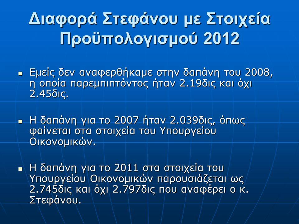 Διαφορά Στεφάνου με Στοιχεία Προϋπολογισμού 2012 Εμείς δεν αναφερθήκαμε στην δαπάνη του 2008, η οποία παρεμπιπτόντος ήταν 2.19δις και όχι 2.45δις.