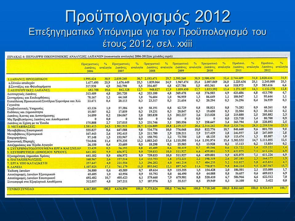 Προϋπολογισμός 2012 Επεξηγηματικό Υπόμνημα για τον Προϋπολογισμό του έτους 2012, σελ. xxiii
