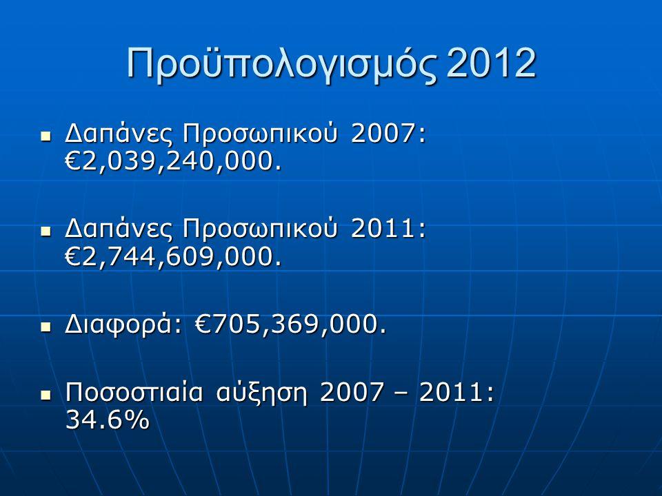 Προϋπολογισμός 2012 Δαπάνες Προσωπικού 2007: €2,039,240,000.